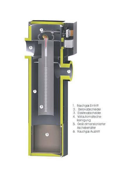 elektrofilter guntamatic heizung pelletheizung holzvergaser hackschnitzelheizung. Black Bedroom Furniture Sets. Home Design Ideas