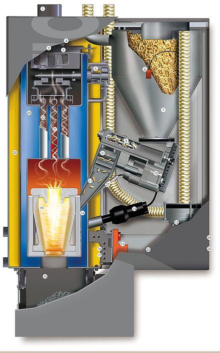 Schnittgrafik Therm Pellet-Wandgerät 5/7/10 kW
