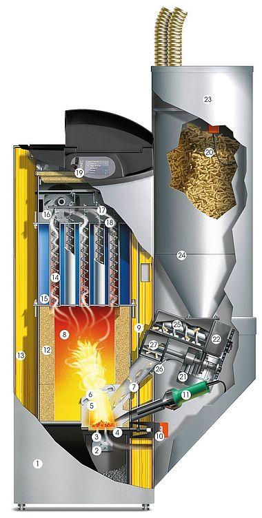 Schnittgrafik Biostar Pelletheizung 12/15/23 kW